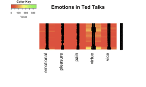 Emotions in Ted Talks