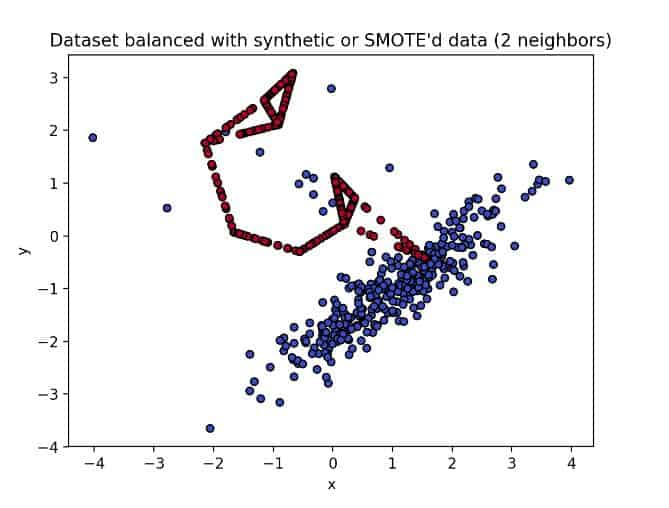Dataset balanced with synthetic data