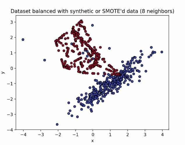 Using SMOTE with 8 nearest neighbors