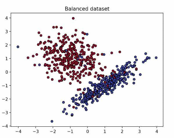 A balanced dataset